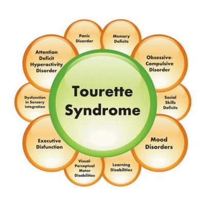 marijuana cures tourrette syndrome