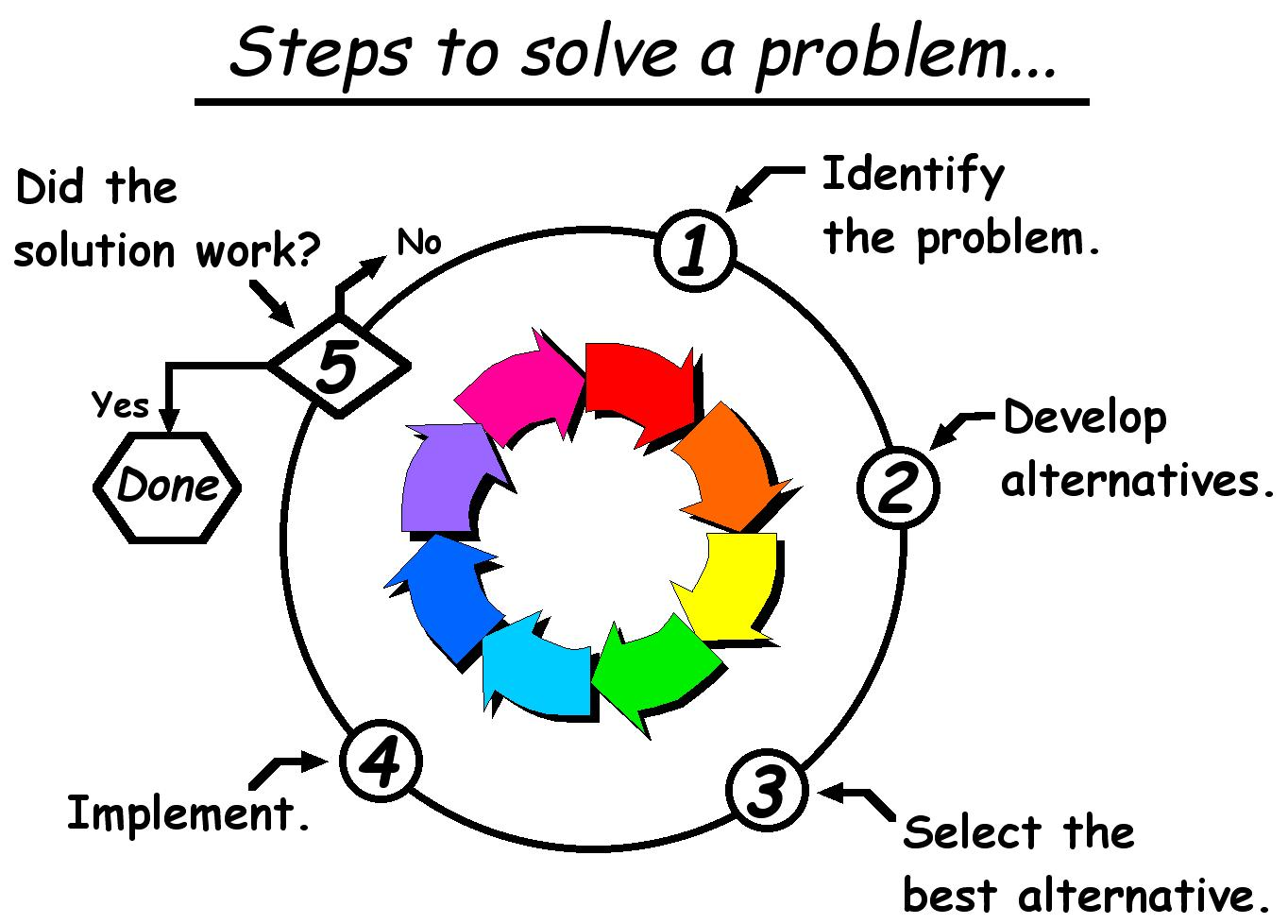 problem solving critical thinking and good planning is the essence of entrepreneurship Why creativity is so crucial for entrepreneurs  is not good enough and has room for improvement  idea along with critical thinking entrepreneurship could .